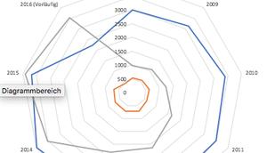 Excel Quickie: kann Netzdiagramm oder Radardiagramm erzeugt werden?
