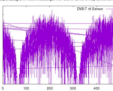 Mehrfach lesen auf 1090 Mhz mit einem Raspberry Pi via rtl_map aktuell ohne B737 Max 8 und Max 9 Signale
