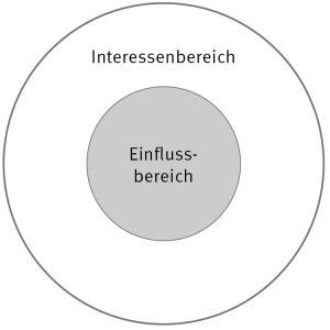 IntereГџenbereich
