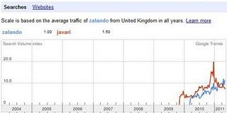 Google Suchvolumen Zalando vs Javari in UK