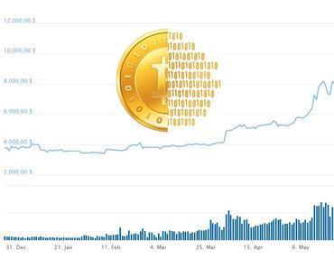 Der Bitcoin steht wieder über 11.000 Dollar