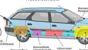 Warum Wasserstoffauto Grimm-Märchen erinnert