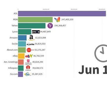 Animation zeigt die meistbesuchten Webseiten von 1996 – 2019