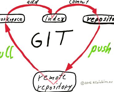 Wie kann die aktuelle Git Version auf einem Raspberry Pi installiert werden?