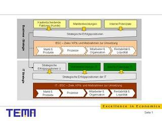 Balanced Scorecard in der Informationstechnologie