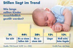 Stillen der Babys nicht mehr als fünf Monate, danach Beikost