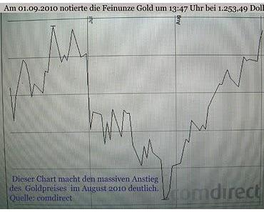 Finanzmarkt-Nachrichten. - Wie Zahlen und Fakten zum Goldpreis absichtlich falsch publiziert werden.