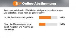 ZDF: Gentrification-Debatte 2.0