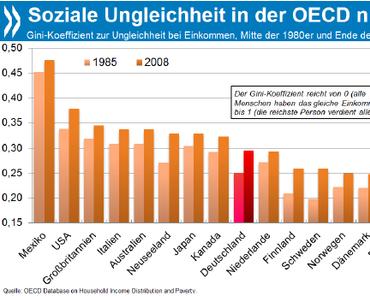 Einkommensungleichheit besonders stark in Deutschland, Neuseeland und Skandinavien, aber auch OECD-weit gewachsen