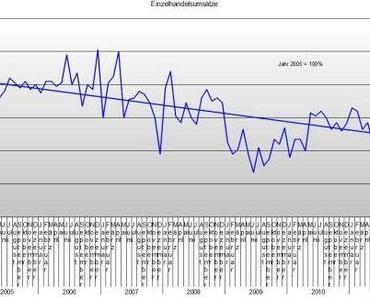 Privater Konsum dümpelt weiter vor sich hin