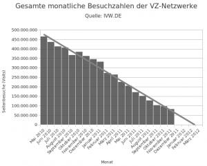 Friedhof der Gruscheltiere: Die letzten Wochen der VZ-Netzwerke?