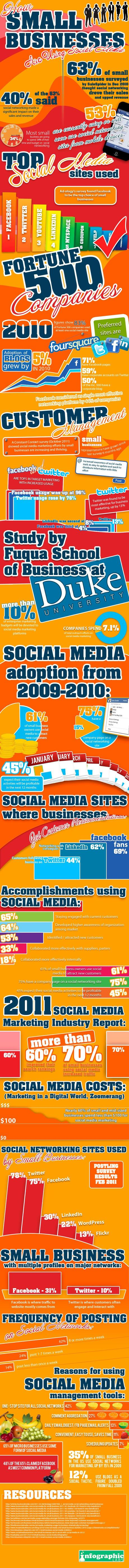 How Small Businesses Are Using Social Media