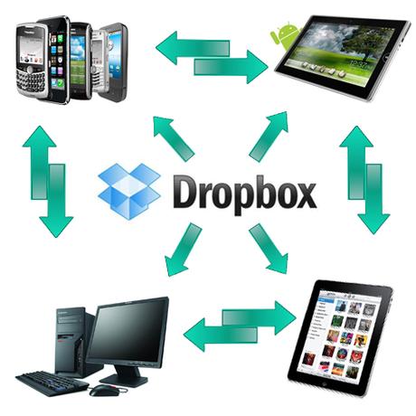 Www Dropbox De Anmelden