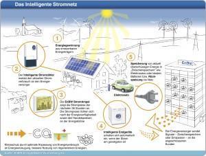 Fragen und Antworten zu intelligenten Stromnetzen mit erneuerbaren Energien