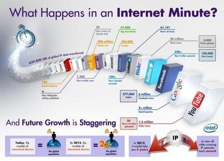 Das passiert innerhalb einer Minuten im Internet (Infografik)