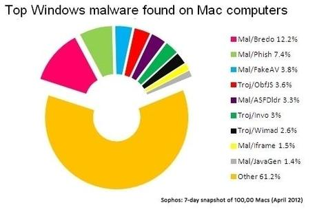 jeder-funfte-mac-von-windows-schadsoftwa
