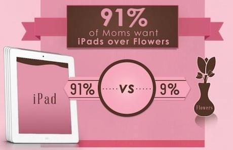 Muttertag: 91 Prozent aller Mütter wollen ein iPad anstatt Blumen