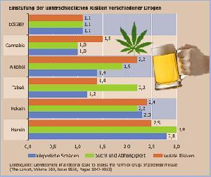 Eine sehr gute übersicht zu drogen deren konsum und auswirkung