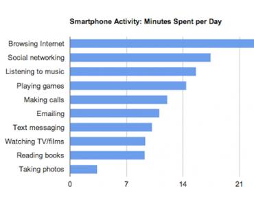 Smartphone-Nutzung: telefonieren war gestern – Internet ist heute