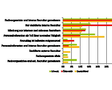 Gastbeitrag: E-Recruiting im Dreiländer-Vergleich