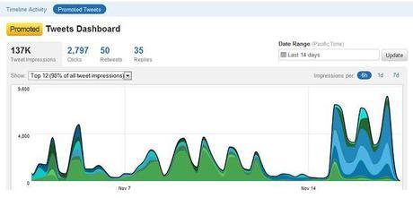 Twitter Analytics-screenshots in Twitter-Analytics: Zahlen, Zahlen, Zahlen!
