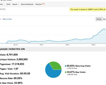 Evasi0n Jailbreak und Cydia erreichten Rekordzahlen, über 3 Millionen Besucher