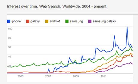 Ein Blick zur Konkurrenz: Kehrt Samsung Android bald den Rücken?