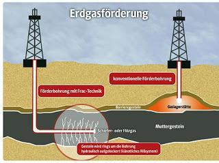 Fracking ist in aller Munde - weshalb eigentlich?