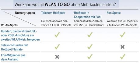 Wlan to go2