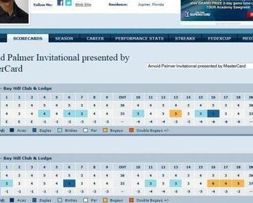 PGA Tour Arnold Palmer Invitational – Tag 3