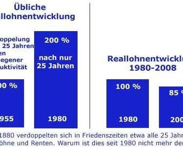Lebt Deutschland über seine Verhältnisse?