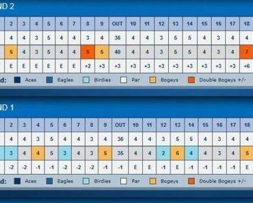 LPGA – LOTTE Championship – Tag 2