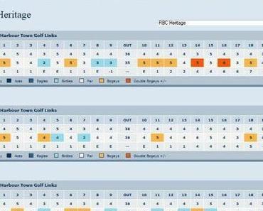 PGA Tour RBC Heritage – Finale
