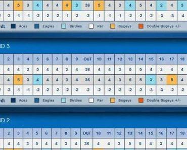 LPGA – LOTTE Championship – Wochenende
