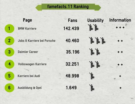 famefacts11ranking title=