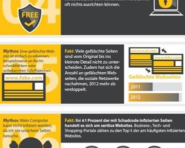 Infografik: 7 Mythen über Online Sicherheit