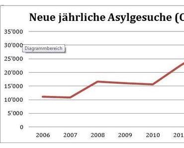 Eine Chart-Analyse gegen die Asylgesetzrevision