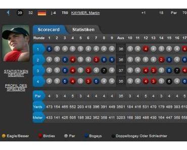 European Tour BMW PGA Championship  – Finale