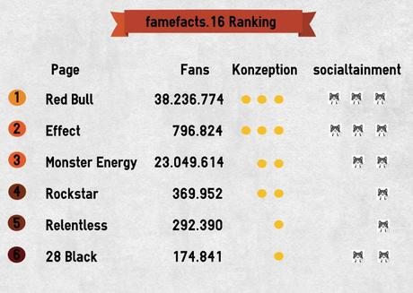 famefacts.16_ranking