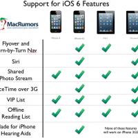 iOS 7: Ist mein iPhone/iPad kompatibel und welches Gerät bekommt welche Funktionen?