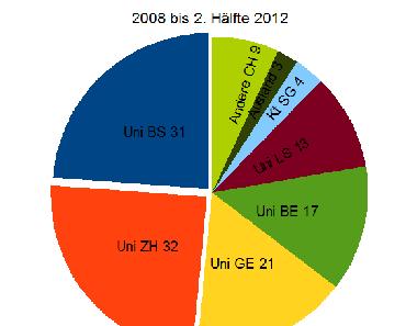 Auswertung der unterstützten Forschungsprojekte der MS-Gesellschaft (2008 – 2012)