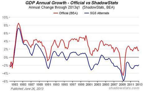 Wirtschaftsleistung Usa