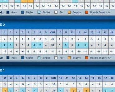LPGA Tour – Safeway Classic – vor dem Finale
