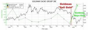 Goldman Sachs: Wetten gegen den Markt und die eigenen Kunden