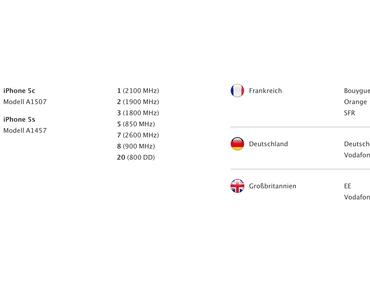 iPhone 5S und iPhone 5C können Vodafone LTE, AppleCare+ gestartet