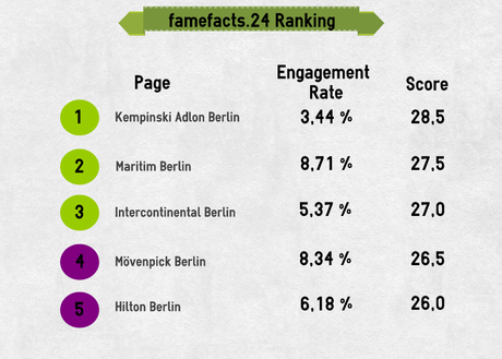 famefacts.24_ranking