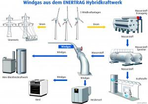 Info grafik hybridkraftwerk bild nachweis enertrag michael römer