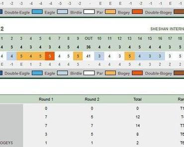 HSBC Champions im Sheshan International Golfclub – Tag 2