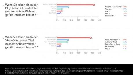 Xbox-vs-PS4-Analyse-©-2013-Delasocial-(8)