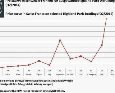 Highland Park - Signifikante Preis- und Bewertungsunterschiede eröffnen Anlageopportunitäten
